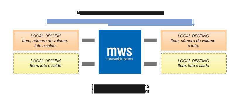 Modelo de conectividade