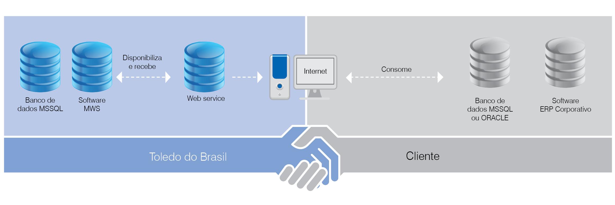 Disponibilização de dados via web service do MWS-Easy