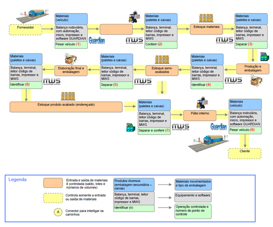 Modelo Funcional do MWS