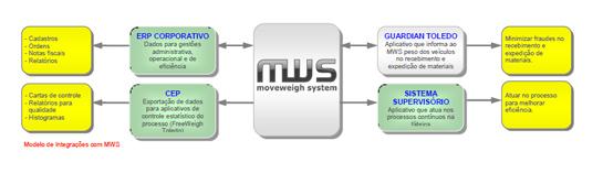 Modelo de Integrações com MWS