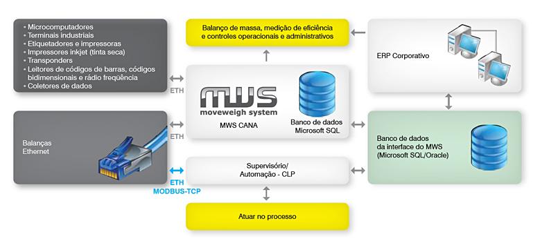 Modelo da Solução Integrada Toledo