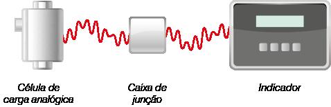 950i Esquema analógica