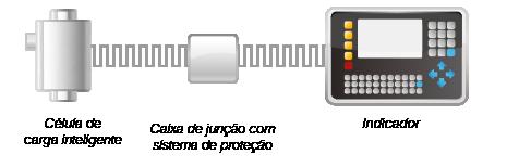 950i Esquema digital inteligente
