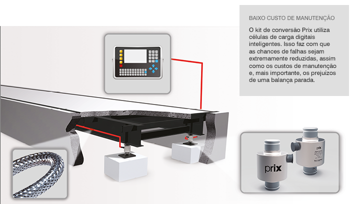 Kit Conversão Prix - Baixo Custo