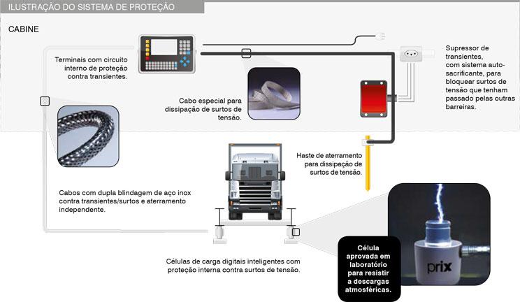 Kit Conversão Prix - Sistema de Proteção