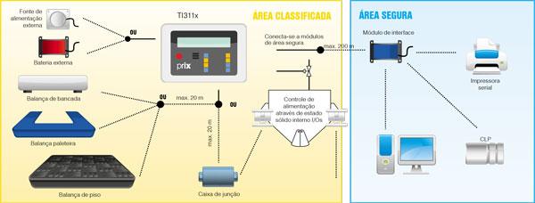 Módulo de pesagem compressão - Terminal de pesagem TI311x