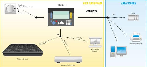 Módulo de pesagem compressão - Terminal de pesagem TI510xx