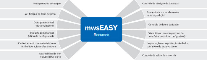 Fluxograma MWS-Easy