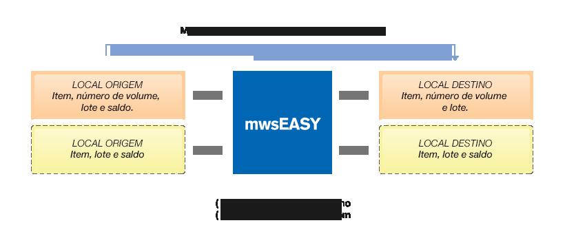 Conectividade MWS
