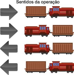 Prix Trainweigh Sentidos da operação